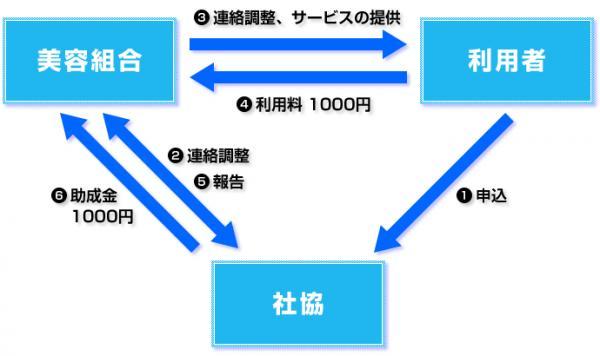 シルバービューティー事業 関連図