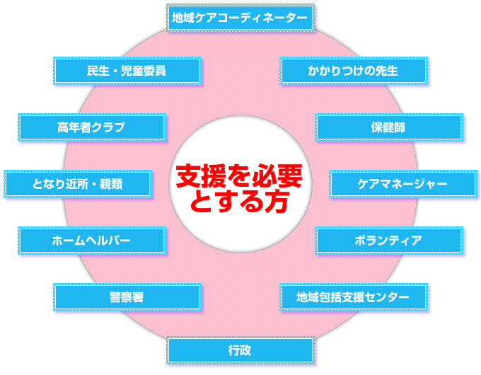 地域ケアシステム推進図2
